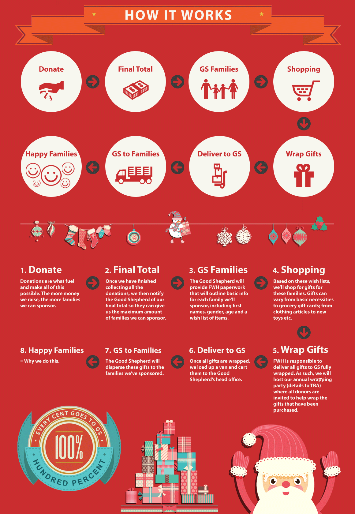 FWH_infographic